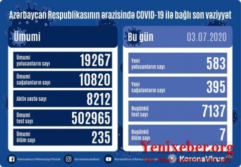 Azərbaycanda daha 583 nəfər koronavirusa yoluxdu-