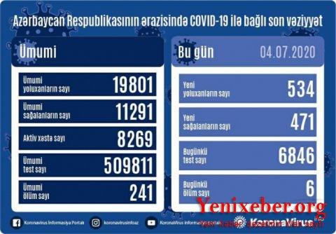 Azərbaycanda daha 534 nəfər koronavirusa yoluxdu-