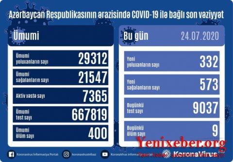 Azərbaycanda daha 573 nəfər koronavirusdan sağaldı   -