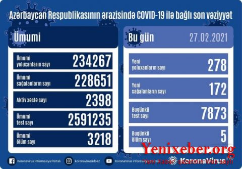 Azərbaycanda koronavirusa yoluxanların sayı  -